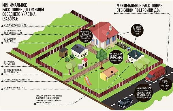 Расстояние от построек до забора