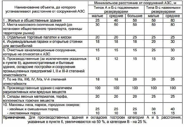 Таблица и перечень