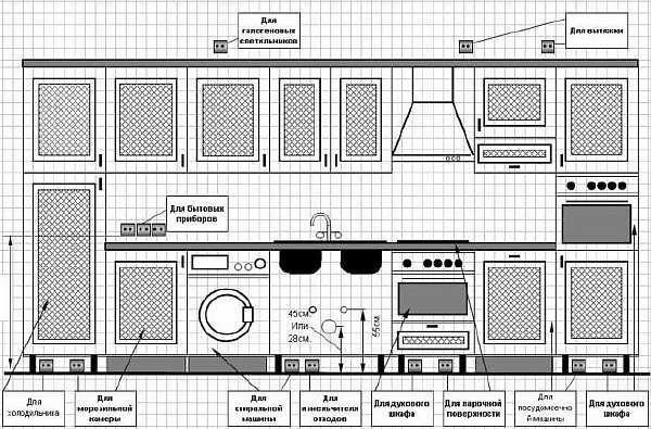 Схема размещения приборов