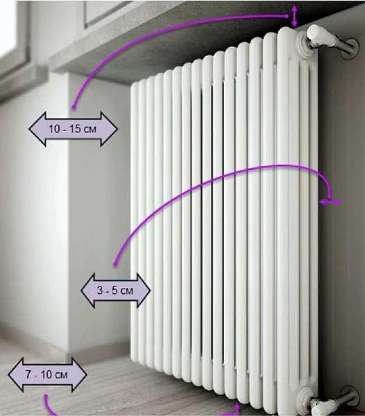 Расстояние от стены до радиатора