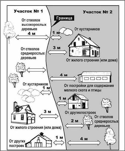 Схема СНиП