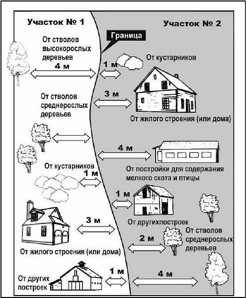 Нормы СНиП на схеме