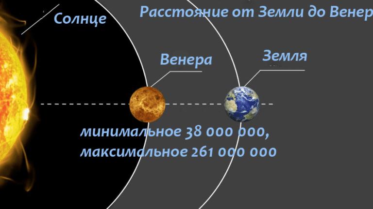 Венера на орбите