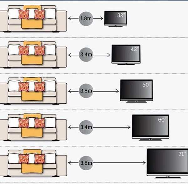 Дистанция до ТВ