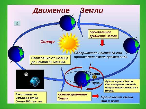 Схема передвижения Земли