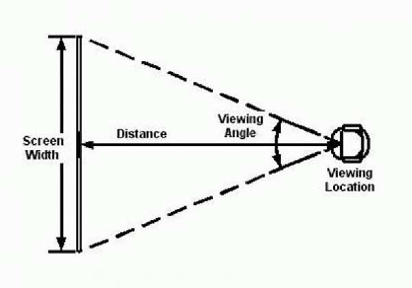 Угол зрения