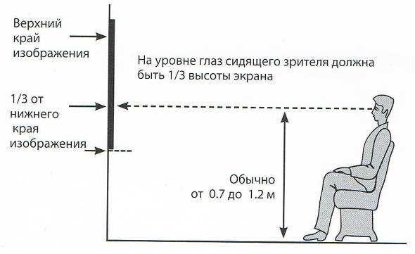 Расположение телевизора