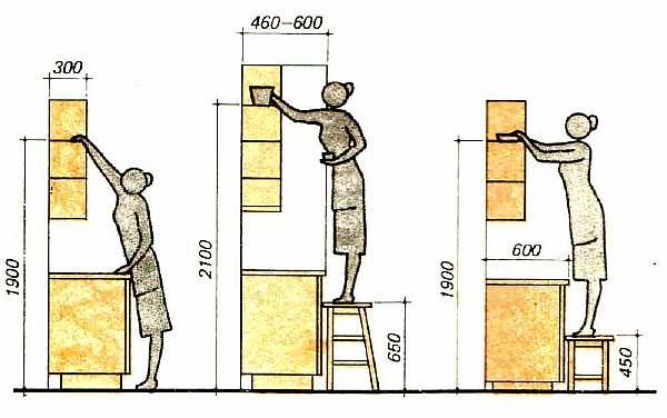 Высота по стандартам