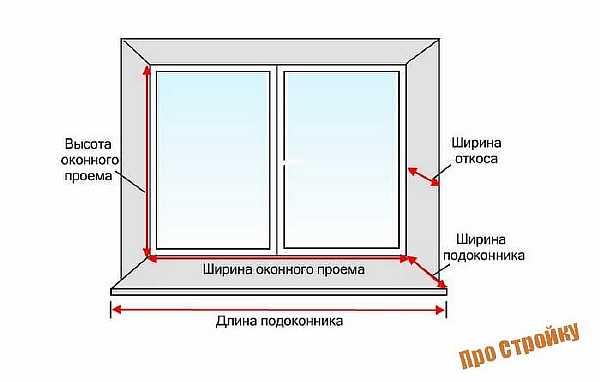Рисунок окна