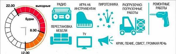 Нормы в СПб