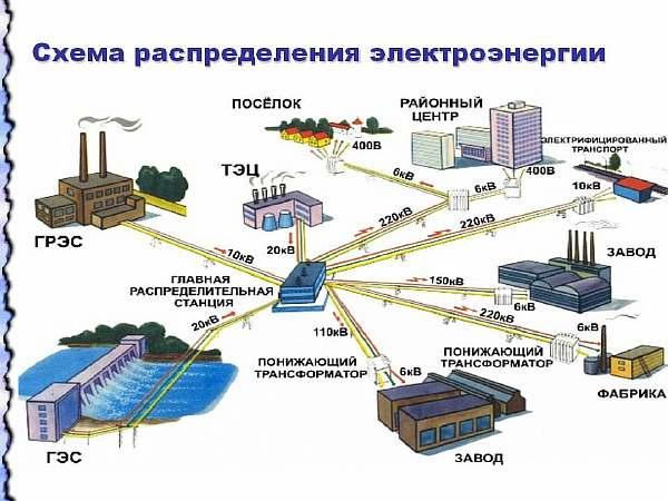Распределение электроэнергии