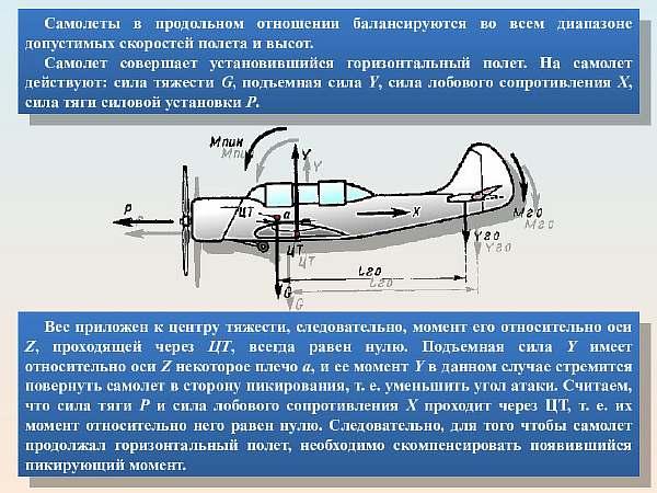 Как летит самолет
