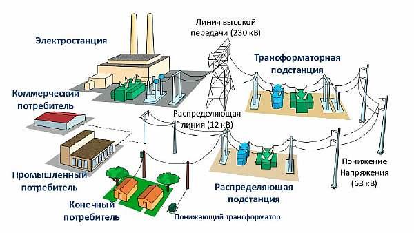 Подача электричества