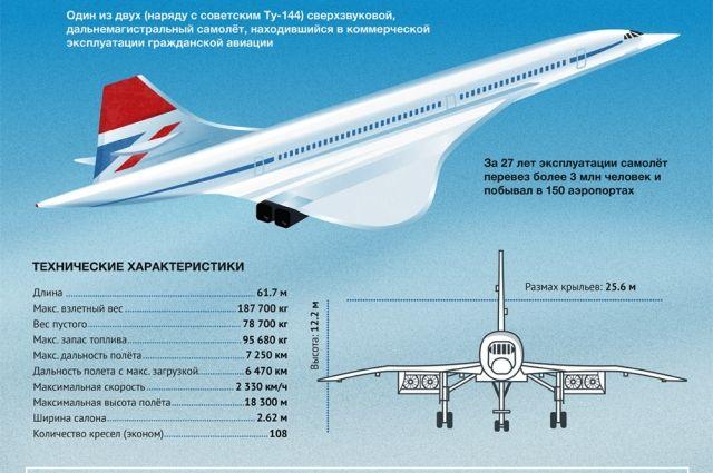Характеристики авиалайнера