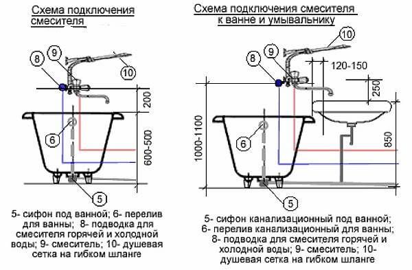 Высота установки по схеме