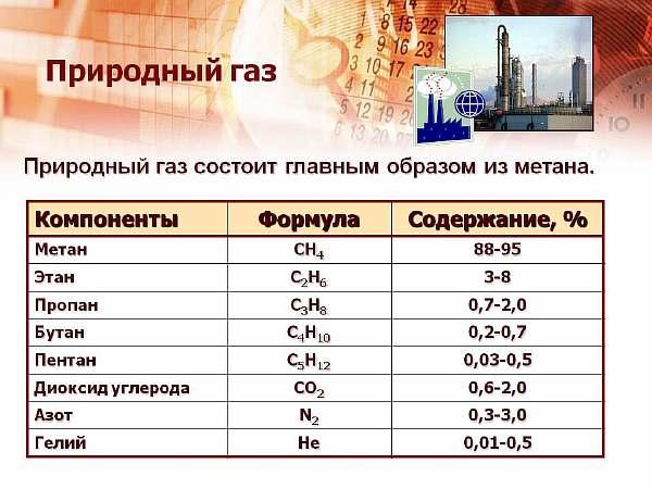 Состав газа