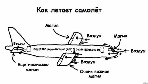 Эскиз самолета