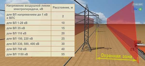 Размеры охранной зоны ЛЭП