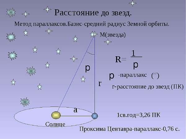 Измерения в астрономии