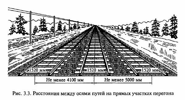 Расстояние между рельсами