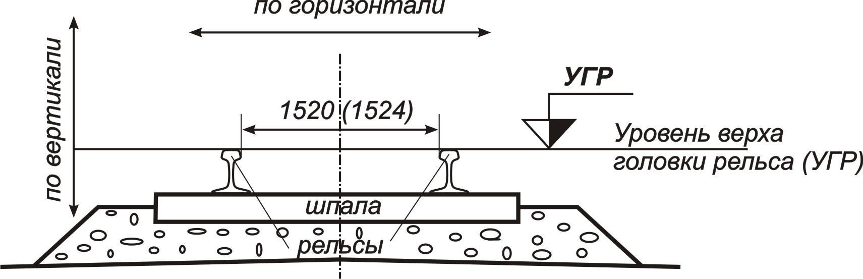 Схема колеи