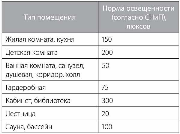 Таблица с нормами