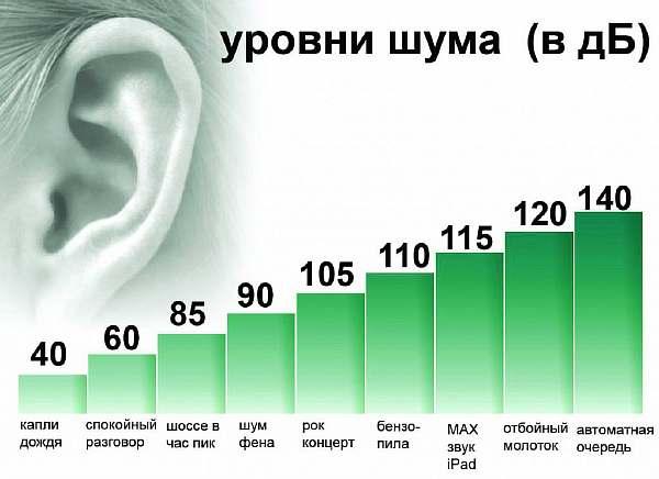 Нормативы шума