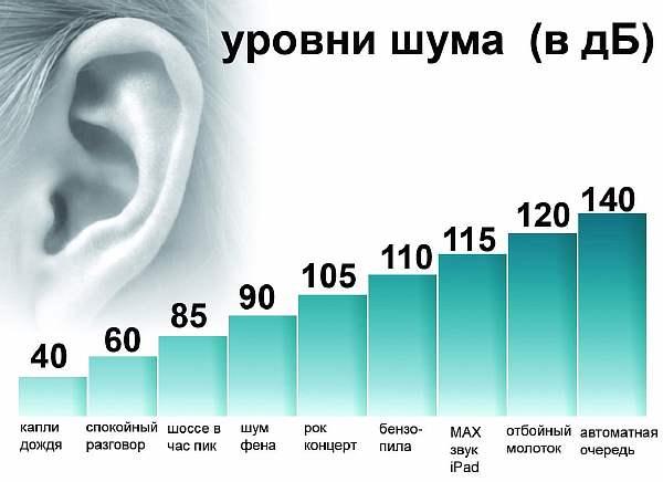 Допустимые уровни шума