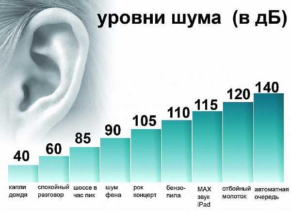График уровней шума