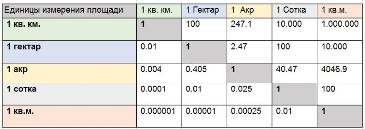 Таблица перевода