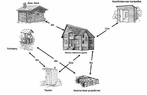 Нормы размещения строений